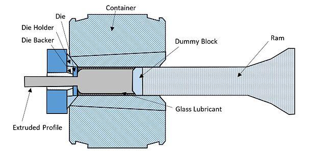 extrusion fabrication process